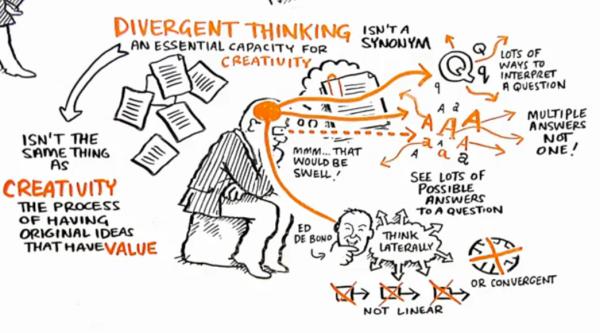 O Pensamento Divergente é essencial para a Criatividade (© theRSAorg)